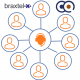 Braxtel Contact Centre Product with AI functionality Distributed by Nuvola Distribution in EMEA